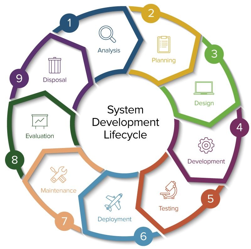 How to Pick an SDLC Model as Per Your Needs